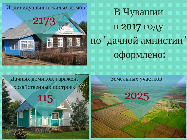 1марта в Российской Федерации заканчивается «дачная амнистия» для объектов ИЖС